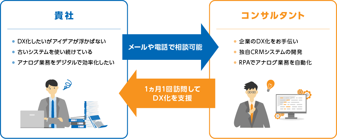 貴社:DX化したいがアイデアが浮かばない(メール電話で相談可能)/コンサルタント:企業のDX化をお手伝い(1ヶ月1回訪問してDX化を支援)